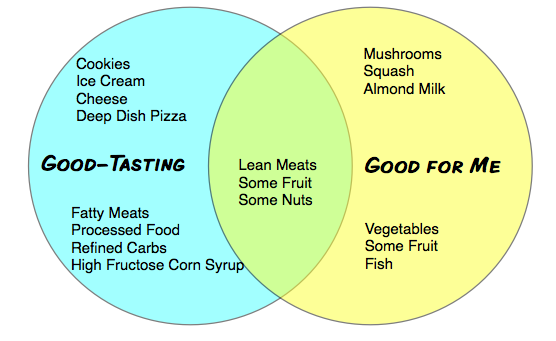Healthy Unhealthy Food Venn Diagram